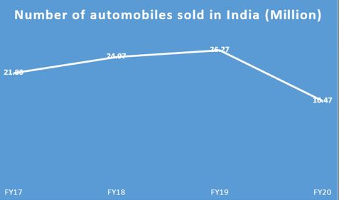 Sale of Automobiles in India