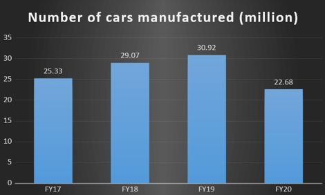 Automobile Production in India