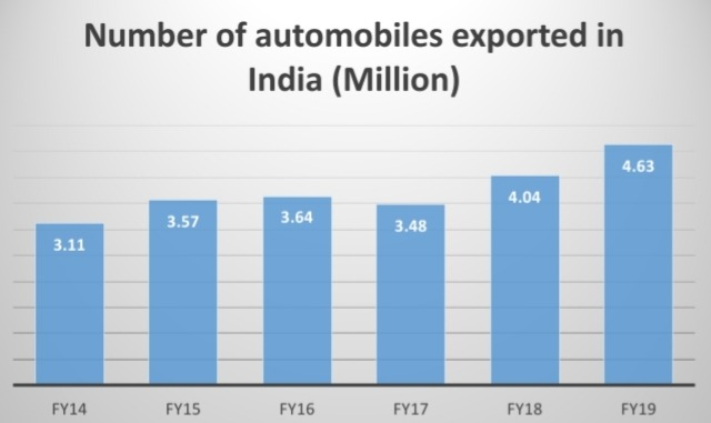 Automotive Export India