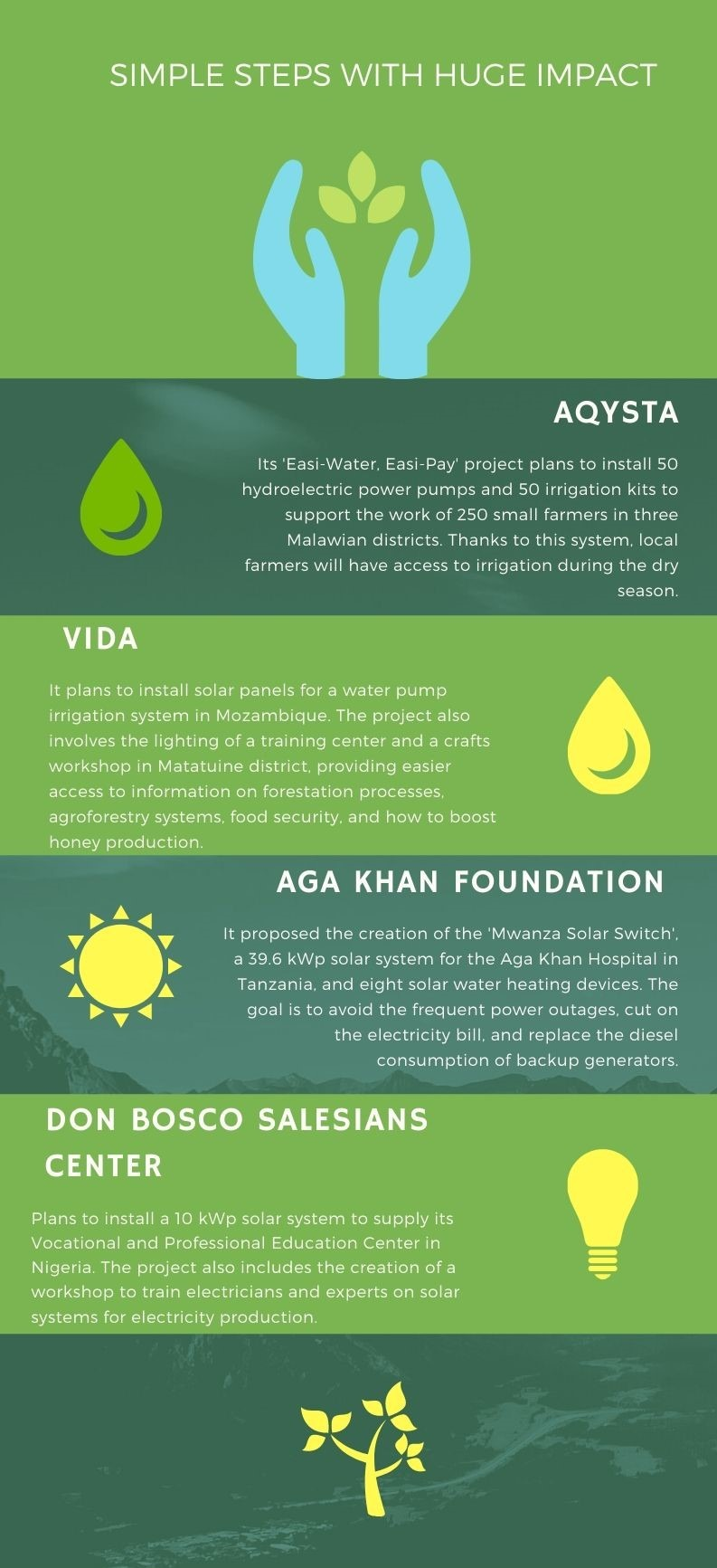 Portugal's EDP sponsors eight renewable projects across Africa