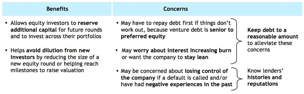 Weighing the pros & cons of venture debt