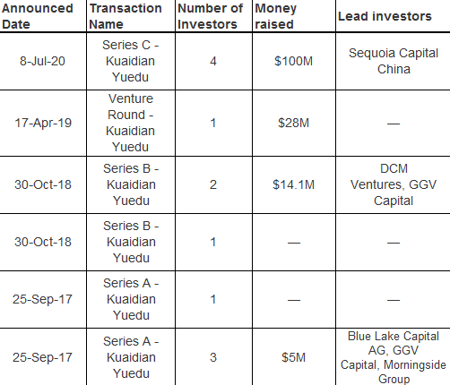 Summary of previous fundings