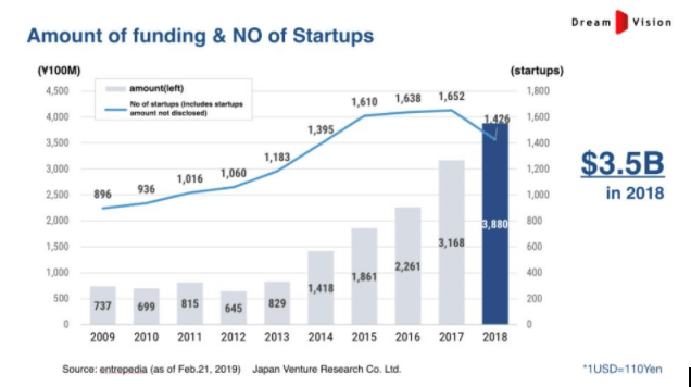 Venture Capital Investments in Japan