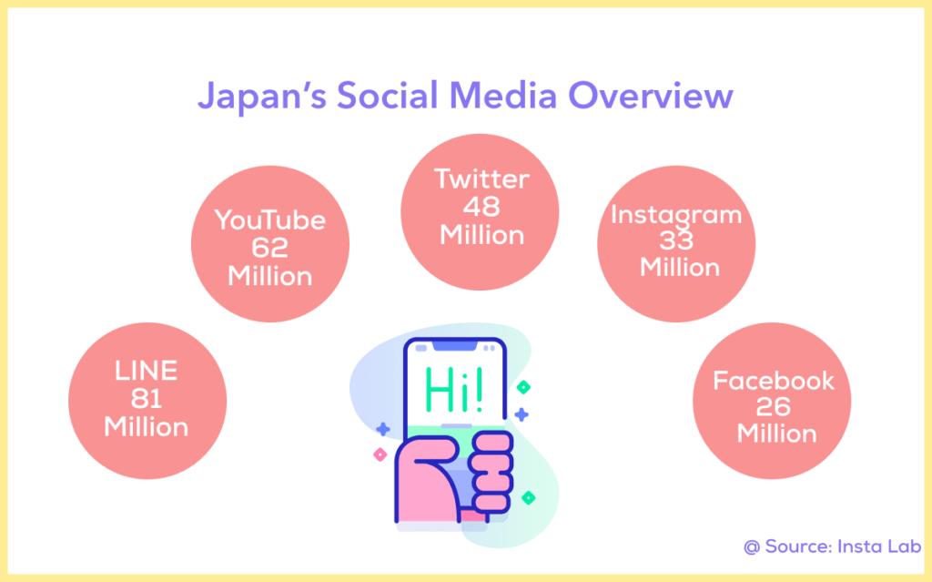 Japan Social media Overview