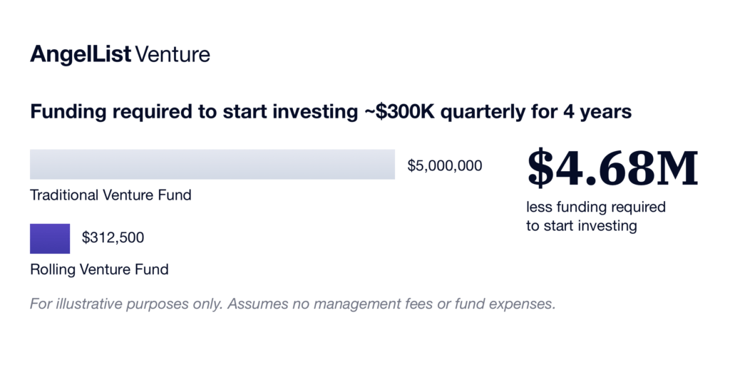 Rolling Fund vs traditional funding