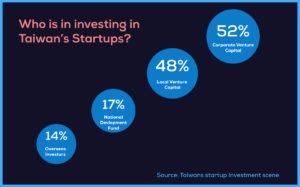 台湾のスタートアップに投資しているのは?