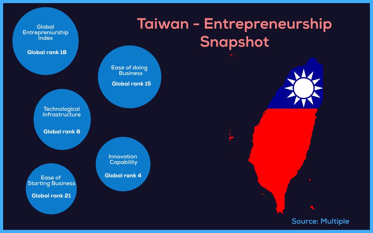 Taiwan growing startup ecosystem