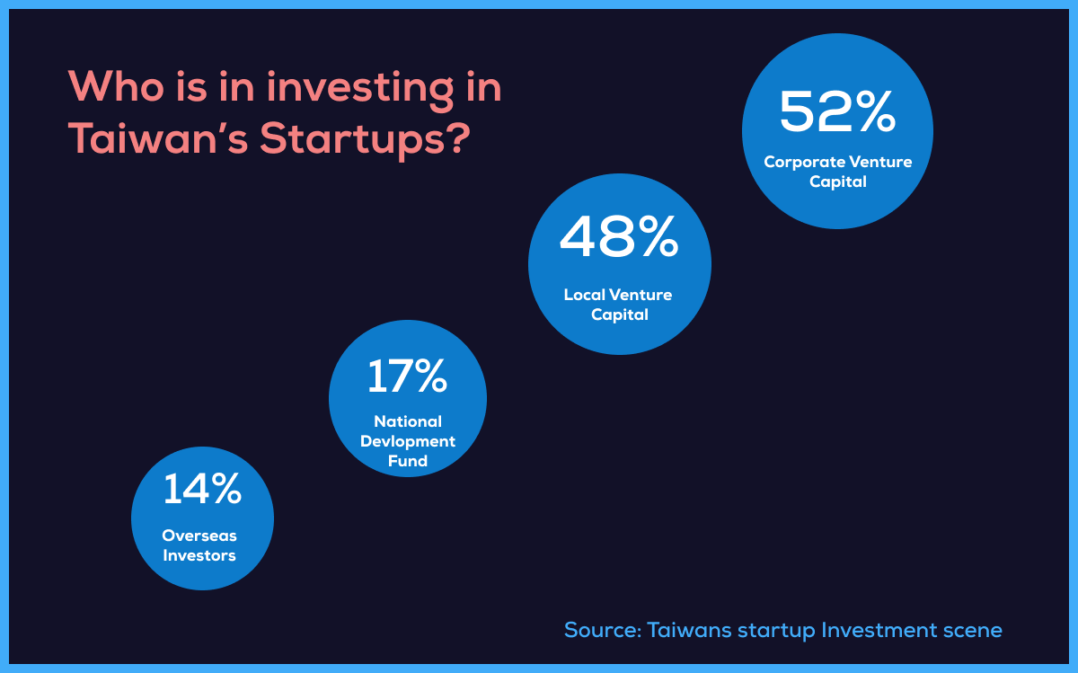 Who is investing in Taiwan's startups?